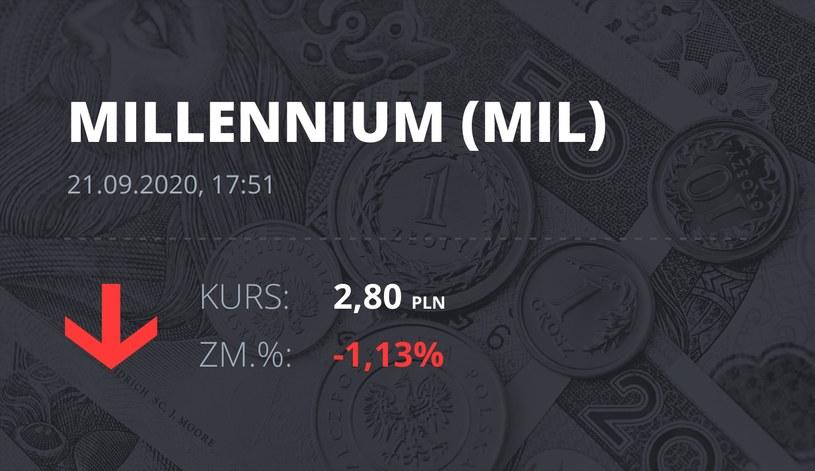 Notowania akcji spółki Millennium Bank z 21 września 2020 roku