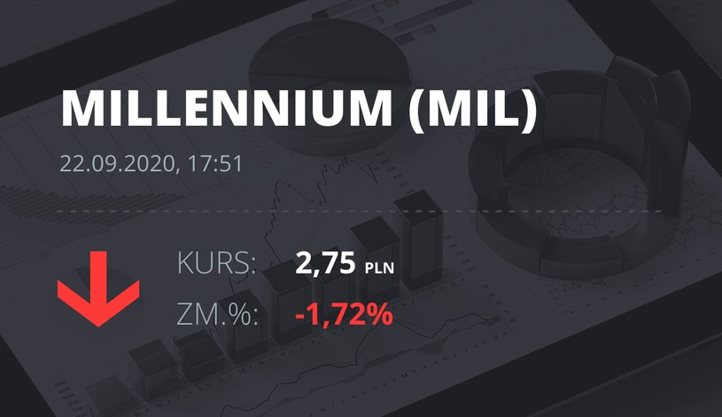Notowania akcji spółki Millennium Bank z 22 września 2020 roku