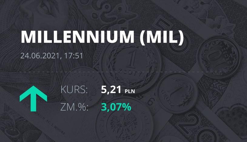 Notowania akcji spółki Millennium Bank z 24 czerwca 2021 roku