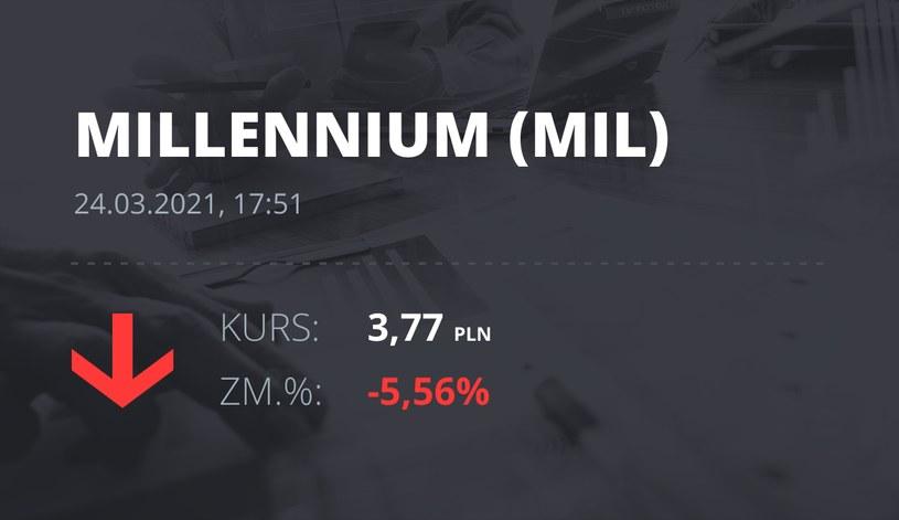 Notowania akcji spółki Millennium Bank z 24 marca 2021 roku