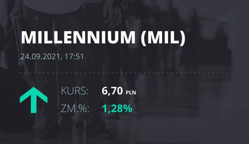 Notowania akcji spółki Millennium Bank z 24 września 2021 roku