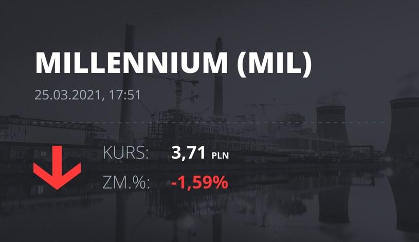 Notowania akcji spółki Millennium Bank z 25 marca 2021 roku