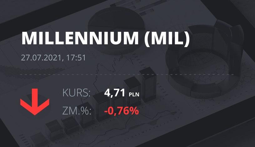 Notowania akcji spółki Millennium Bank z 27 lipca 2021 roku