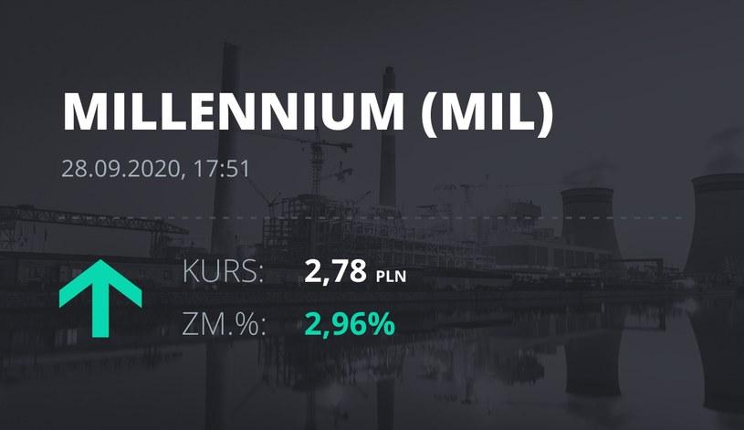 Notowania akcji spółki Millennium Bank z 28 września 2020 roku
