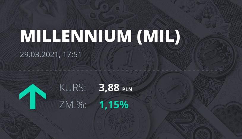 Notowania akcji spółki Millennium Bank z 29 marca 2021 roku