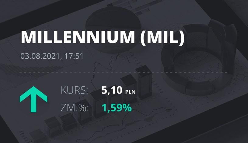 Notowania akcji spółki Millennium Bank z 3 sierpnia 2021 roku