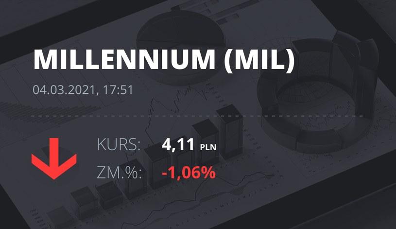 Notowania akcji spółki Millennium Bank z 4 marca 2021 roku