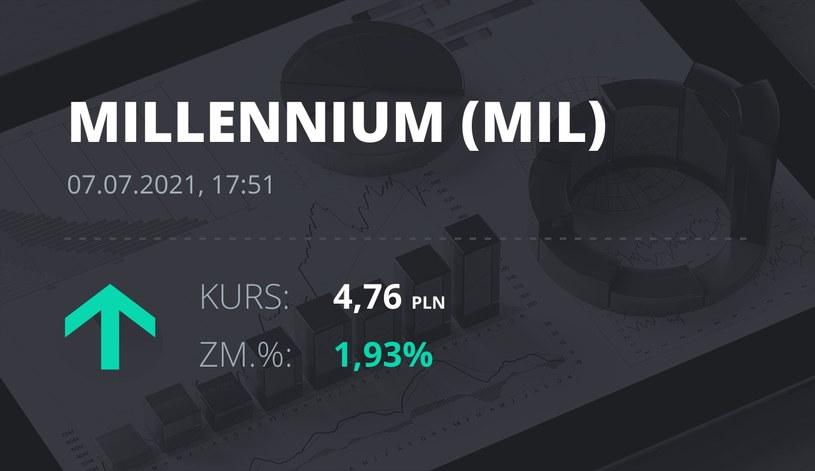 Notowania akcji spółki Millennium Bank z 7 lipca 2021 roku