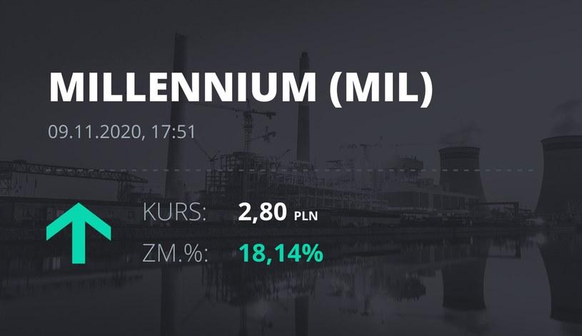 Notowania akcji spółki Millennium Bank z 9 listopada 2020 roku