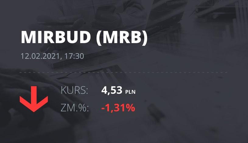 Notowania akcji spółki Mirbud S.A. z 12 lutego 2021 roku