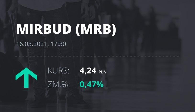 Notowania akcji spółki Mirbud S.A. z 16 marca 2021 roku