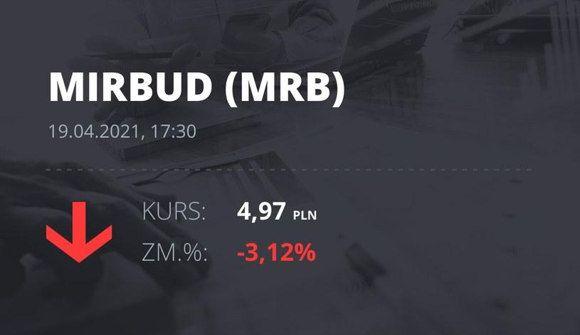 Notowania akcji spółki Mirbud S.A. z 19 kwietnia 2021 roku