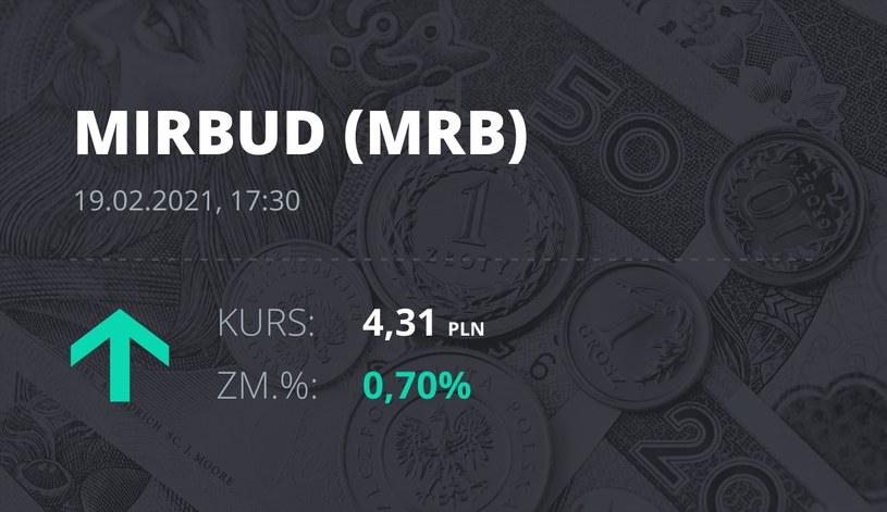 Notowania akcji spółki Mirbud S.A. z 19 lutego 2021 roku