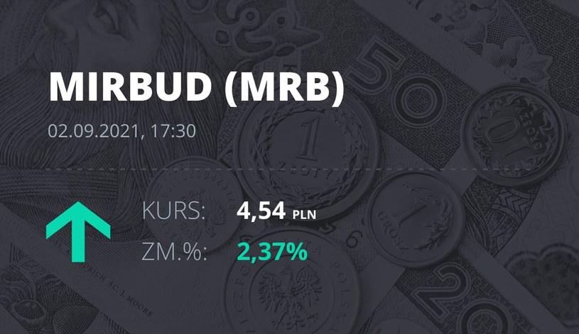 Notowania akcji spółki Mirbud S.A. z 2 września 2021 roku