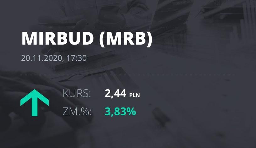Notowania akcji spółki Mirbud S.A. z 20 listopada 2020 roku