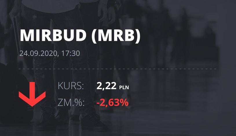 Notowania akcji spółki Mirbud S.A. z 24 września 2020 roku