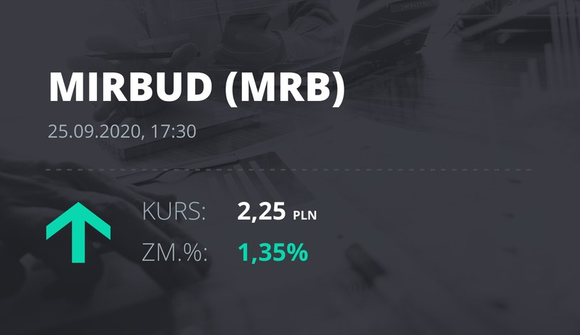Notowania akcji spółki Mirbud S.A. z 25 września 2020 roku