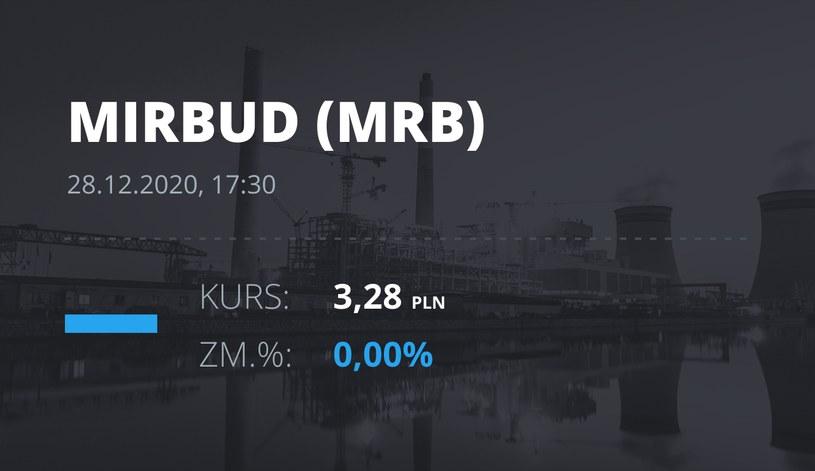 Notowania akcji spółki Mirbud S.A. z 28 grudnia 2020 roku