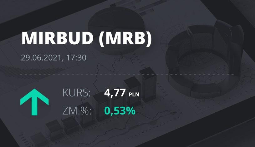 Notowania akcji spółki Mirbud S.A. z 29 czerwca 2021 roku