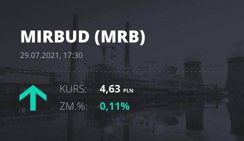 Notowania akcji spółki Mirbud S.A. z 29 lipca 2021 roku