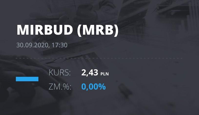 Notowania akcji spółki Mirbud S.A. z 30 września 2020 roku