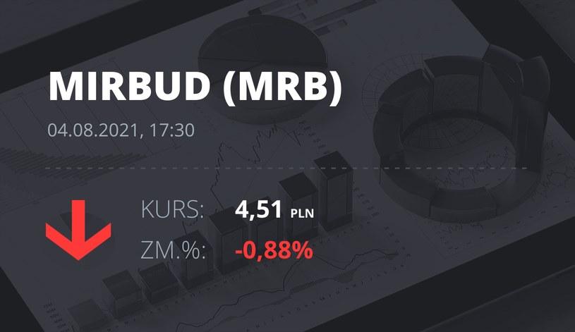 Notowania akcji spółki Mirbud S.A. z 4 sierpnia 2021 roku