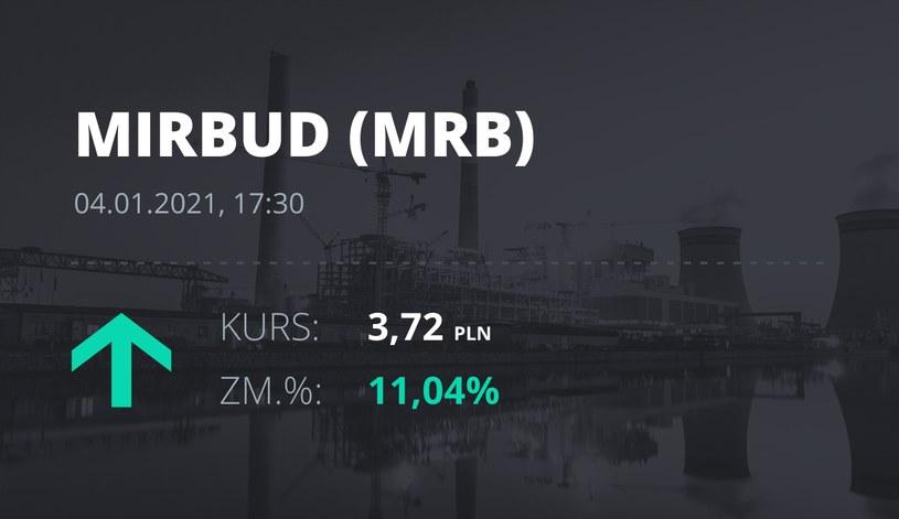 Notowania akcji spółki Mirbud S.A. z 4 stycznia 2021 roku