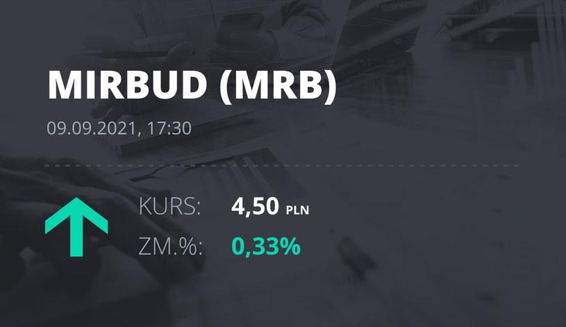Notowania akcji spółki Mirbud S.A. z 9 września 2021 roku