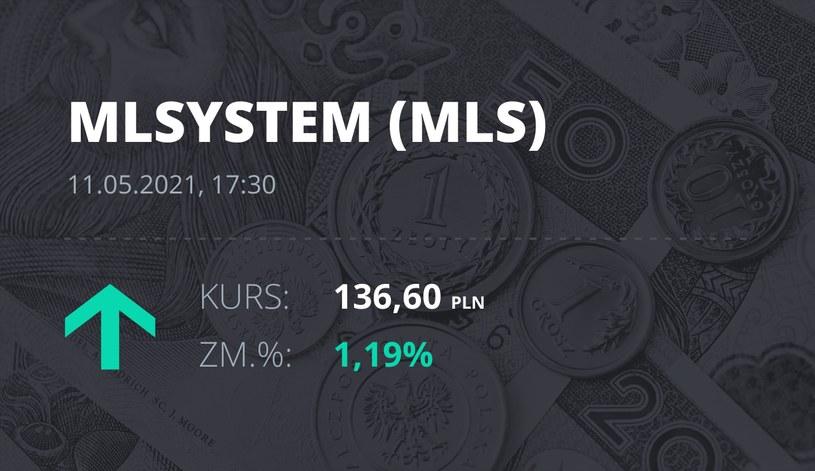 Notowania akcji spółki ML System S.A. z 11 maja 2021 roku