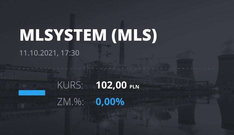 Notowania akcji spółki ML System S.A. z 11 października 2021 roku