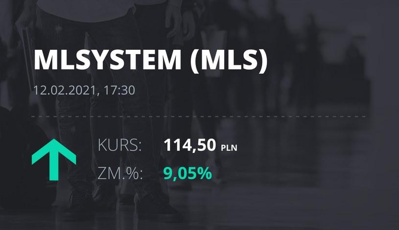 Notowania akcji spółki ML System S.A. z 12 lutego 2021 roku