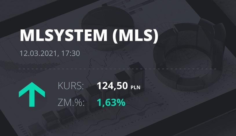 Notowania akcji spółki ML System S.A. z 12 marca 2021 roku
