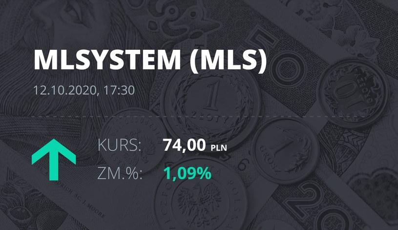 Notowania akcji spółki ML System S.A. z 12 października 2020 roku