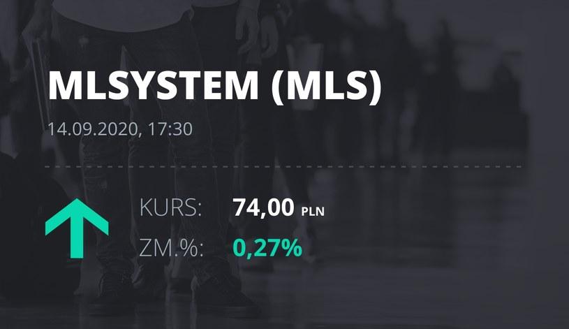 Notowania akcji spółki ML System S.A. z 14 września 2020 roku