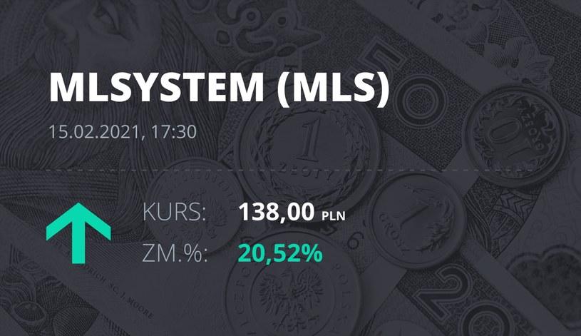Notowania akcji spółki ML System S.A. z 15 lutego 2021 roku