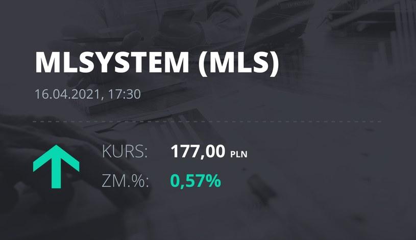 Notowania akcji spółki ML System S.A. z 16 kwietnia 2021 roku