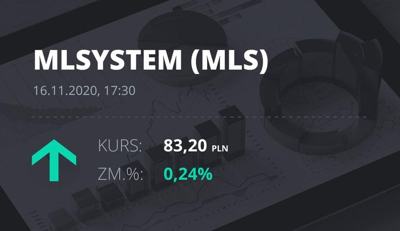 Notowania akcji spółki ML System S.A. z 16 listopada 2020 roku