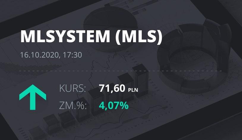 Notowania akcji spółki ML System S.A. z 16 października 2020 roku