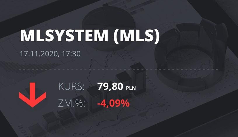 Notowania akcji spółki ML System S.A. z 17 listopada 2020 roku