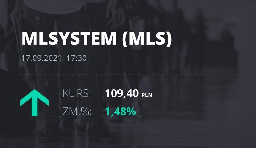 Notowania akcji spółki ML System S.A. z 17 września 2021 roku