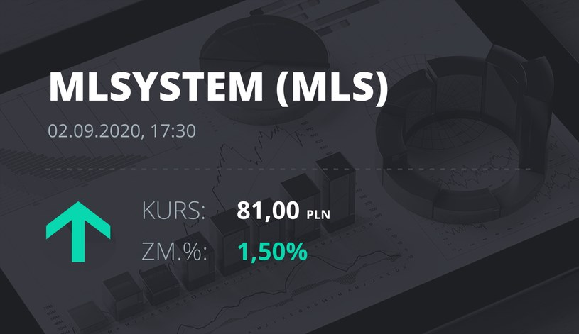 Notowania akcji spółki ML System S.A. z 2 września 2020 roku