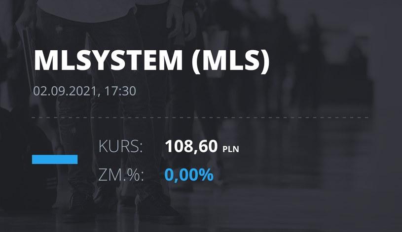 Notowania akcji spółki ML System S.A. z 2 września 2021 roku