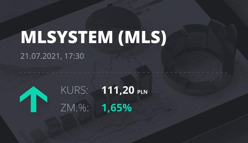 Notowania akcji spółki ML System S.A. z 21 lipca 2021 roku