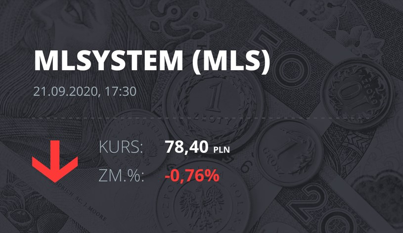 Notowania akcji spółki ML System S.A. z 21 września 2020 roku
