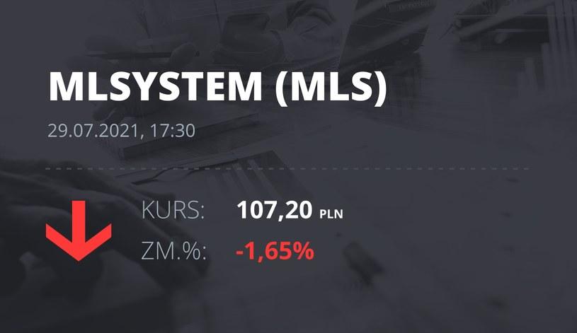 Notowania akcji spółki ML System S.A. z 29 lipca 2021 roku