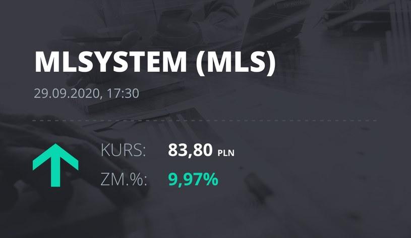 Notowania akcji spółki ML System S.A. z 29 września 2020 roku