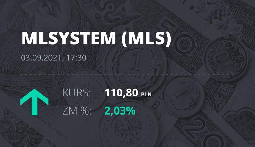 Notowania akcji spółki ML System S.A. z 3 września 2021 roku