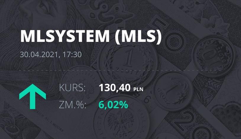 Notowania akcji spółki ML System S.A. z 30 kwietnia 2021 roku