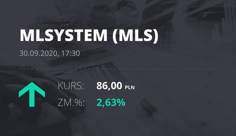 Notowania akcji spółki ML System S.A. z 30 września 2020 roku