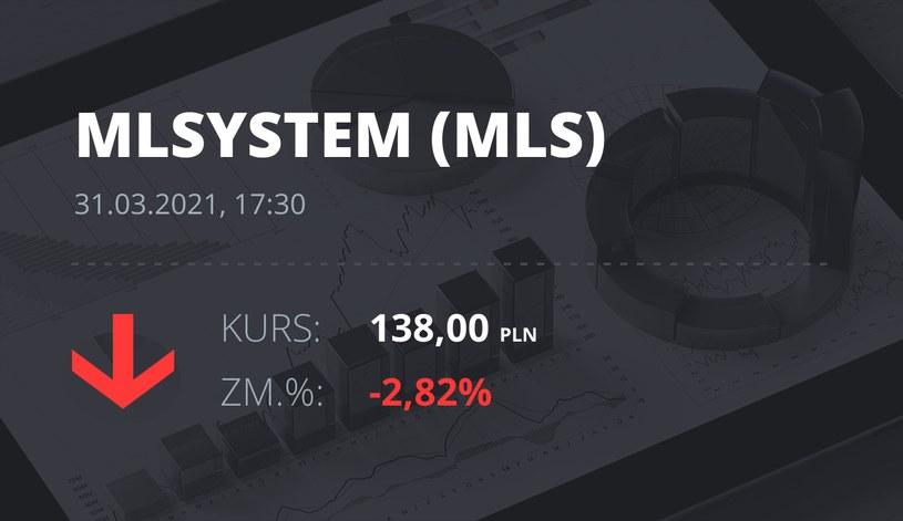 Notowania akcji spółki ML System S.A. z 31 marca 2021 roku